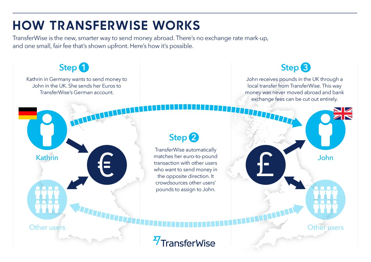 prevod peňazí do zahraničia - peer to peer model konverzie meny