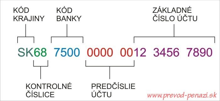 Čo je IBAN - Slovenský IBAN a prevod čísla účtu na IBAN