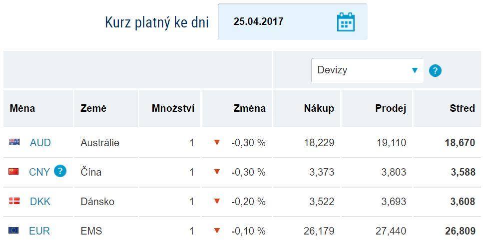 kurzovy listok csob eur/czk