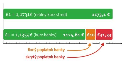 skrytý poplatok za prevod peňazí z anglicka na slovensko