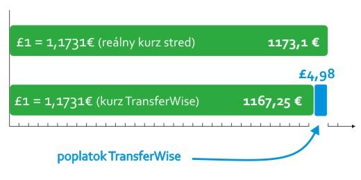 poplatky za prevod peňazí z anglicka na slovensko cez transferwise