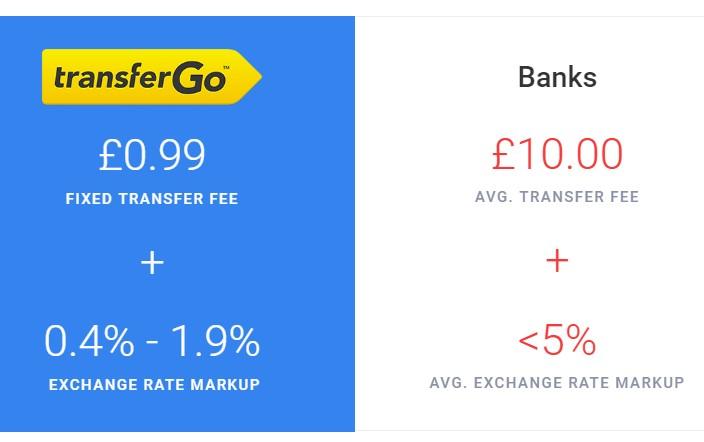 štandardný poplatok za prevod peňazí zo zahraničia cez TransferGo je 0,99€