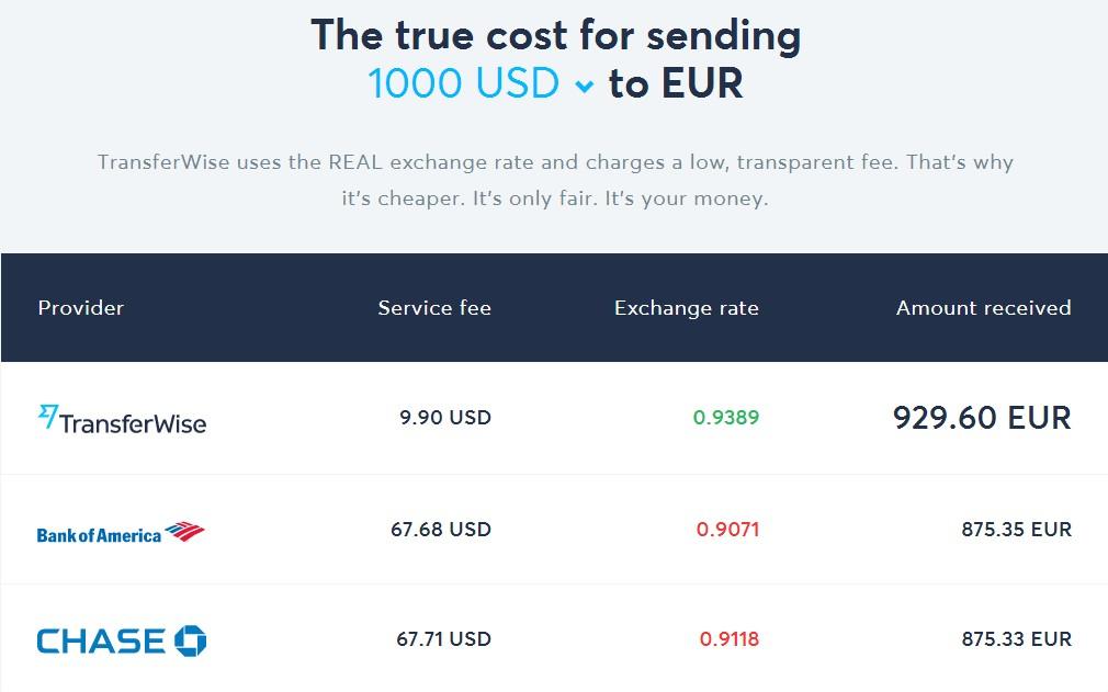 porovnanie poplatkov pri prevode penazi z usa