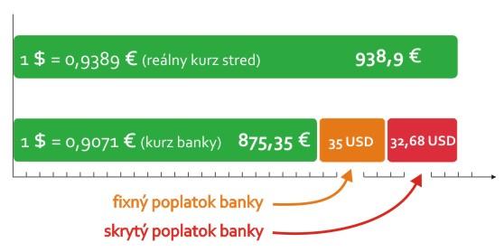 prevod peňazí z usa na slovensko cez banku je najdrahšia možnosť